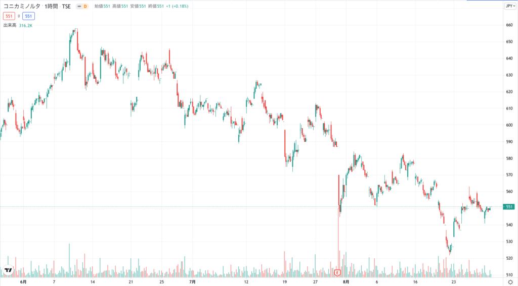 コニカミノルタの株価チャート(3ヶ月)