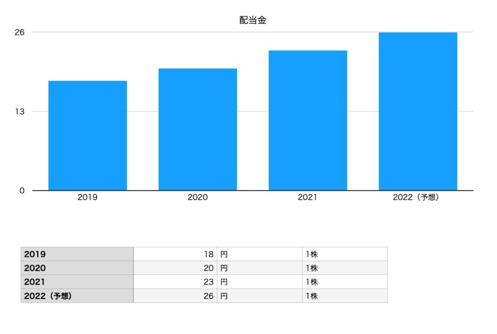 クスリのアオキホールディングスの配当金(2019年〜2022年予想)