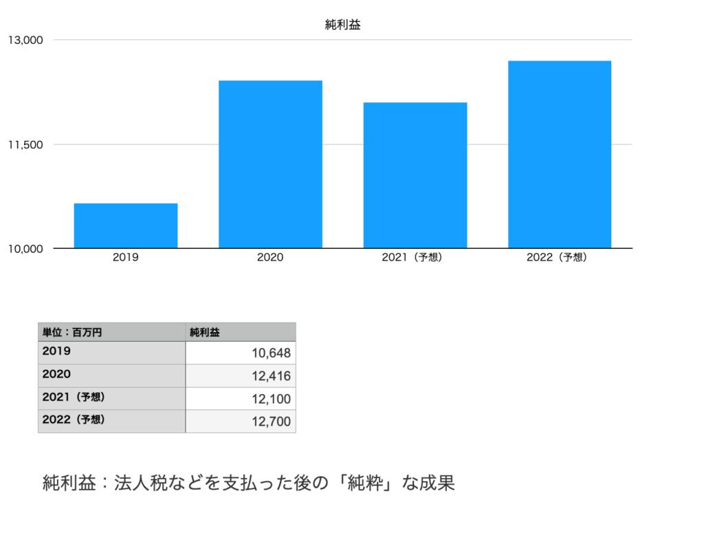 クスリのアオキHDの純利益(2019年〜2022年予想まで)