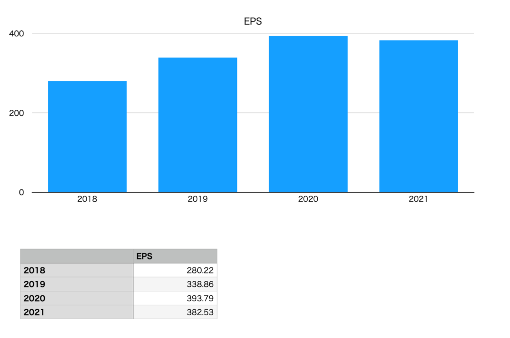 クスリのアオキホールディングスのEPS(2018年〜2021年)
