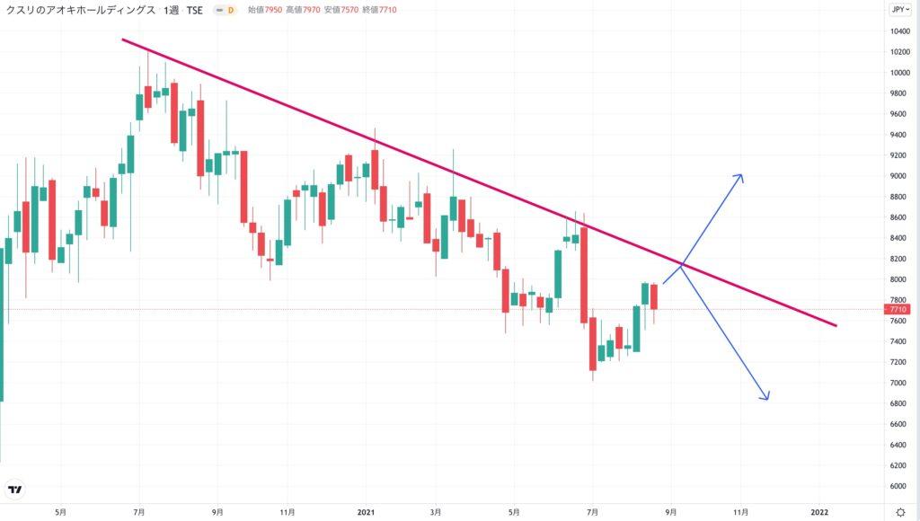 クスリのアオキホールディングスの株価チャート