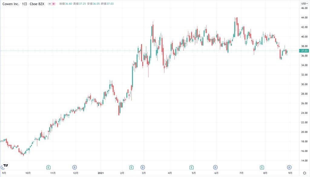 コーエン(COWEN)の株価チャート(3ヶ月)