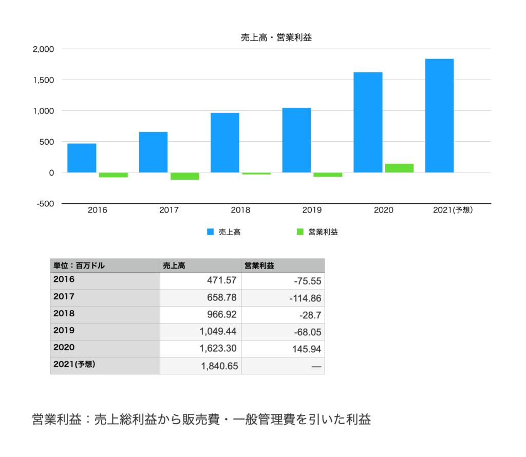 コーエン(COWEN)の業績(売上・営業利益)2016年〜2021年予想