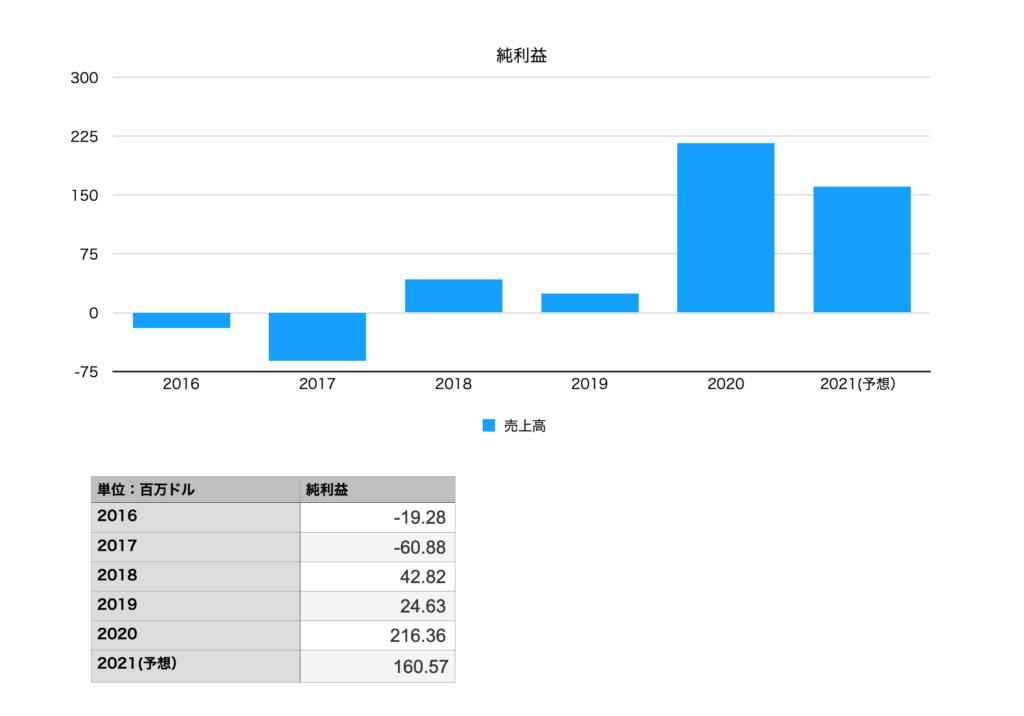 コーエン(COWEN)の純利益2016年〜2021年