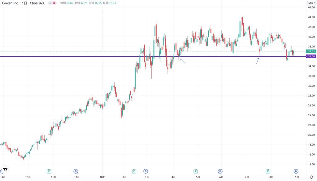 コーエン(COWEN)の株価チャート