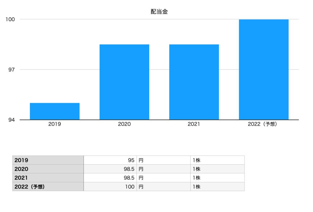 セブン&アイホールディングスの配当金(2019年〜2022年予想)