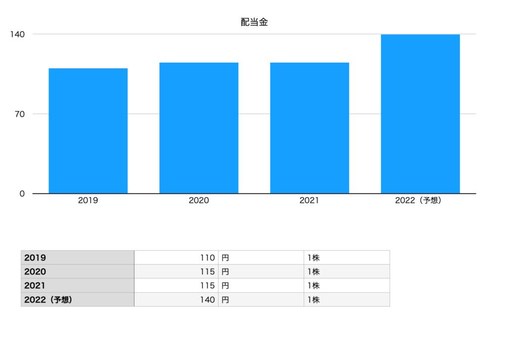 グンゼの配当金グラフ(2019年〜2022年予想まで)