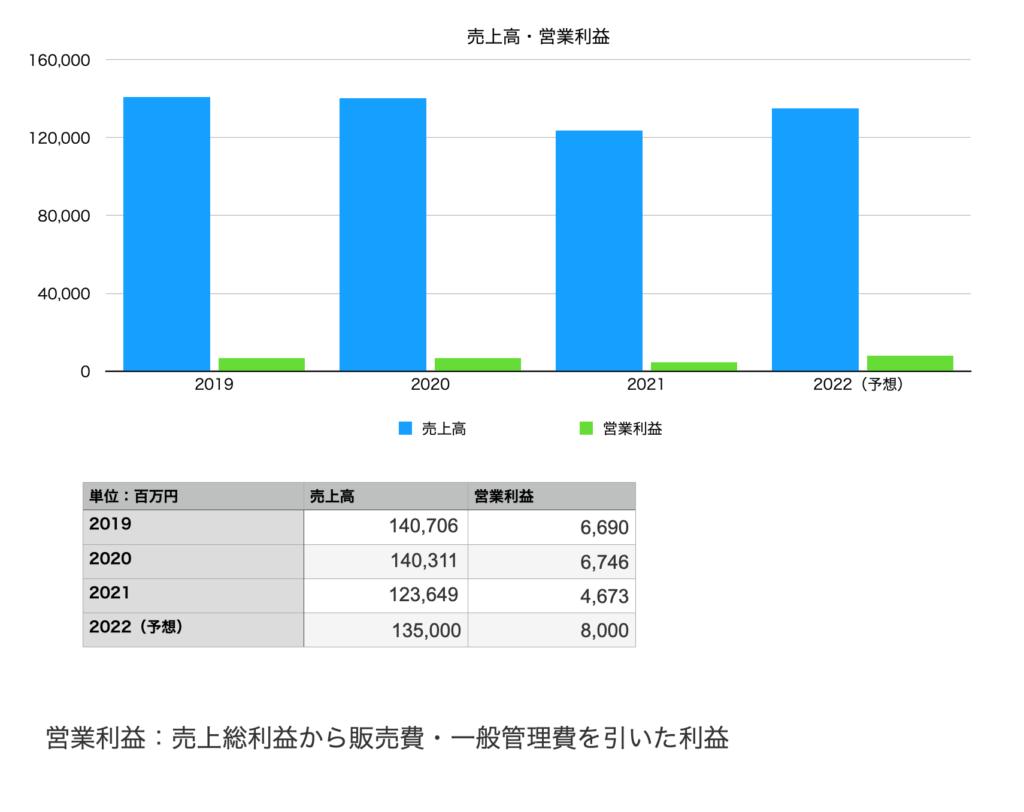グンゼの業績(売上・営業利益):2019年〜2022年予想まで