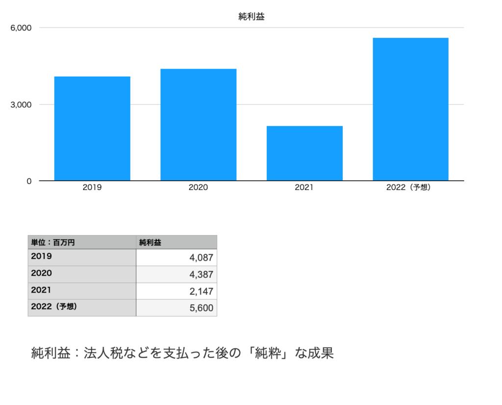 グンゼの純利益(2019年〜2022年予想まで)