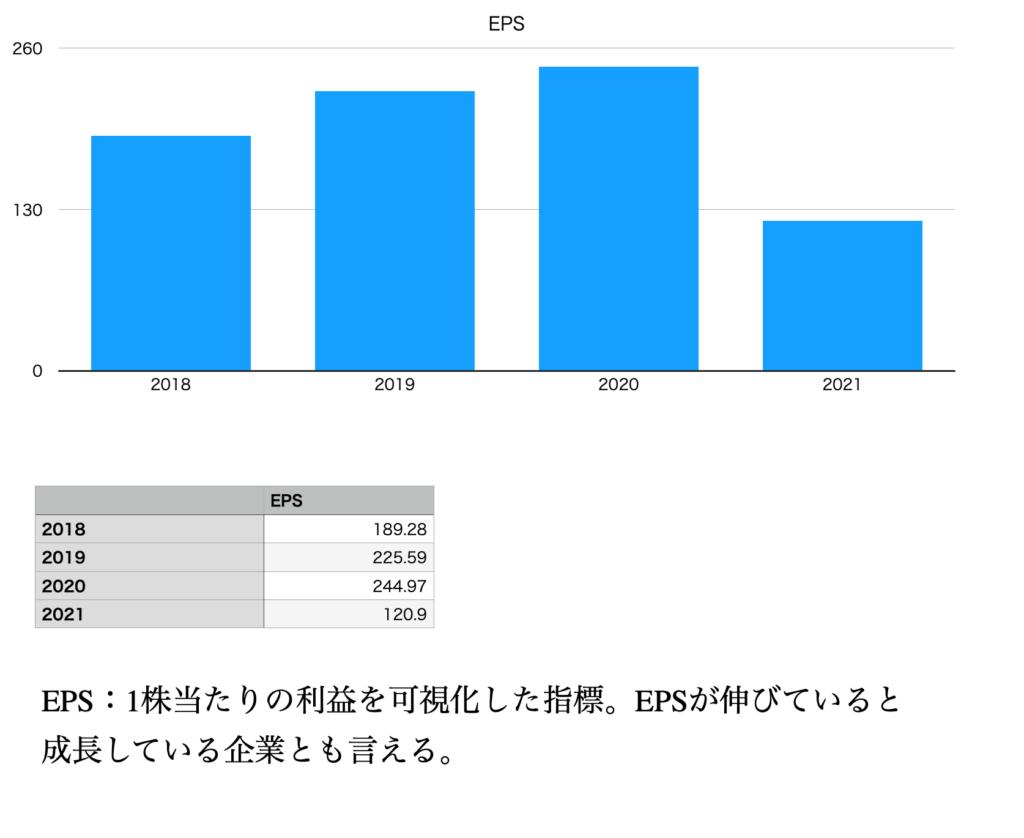 グンゼのEPSグラフ(2018年〜2021年)