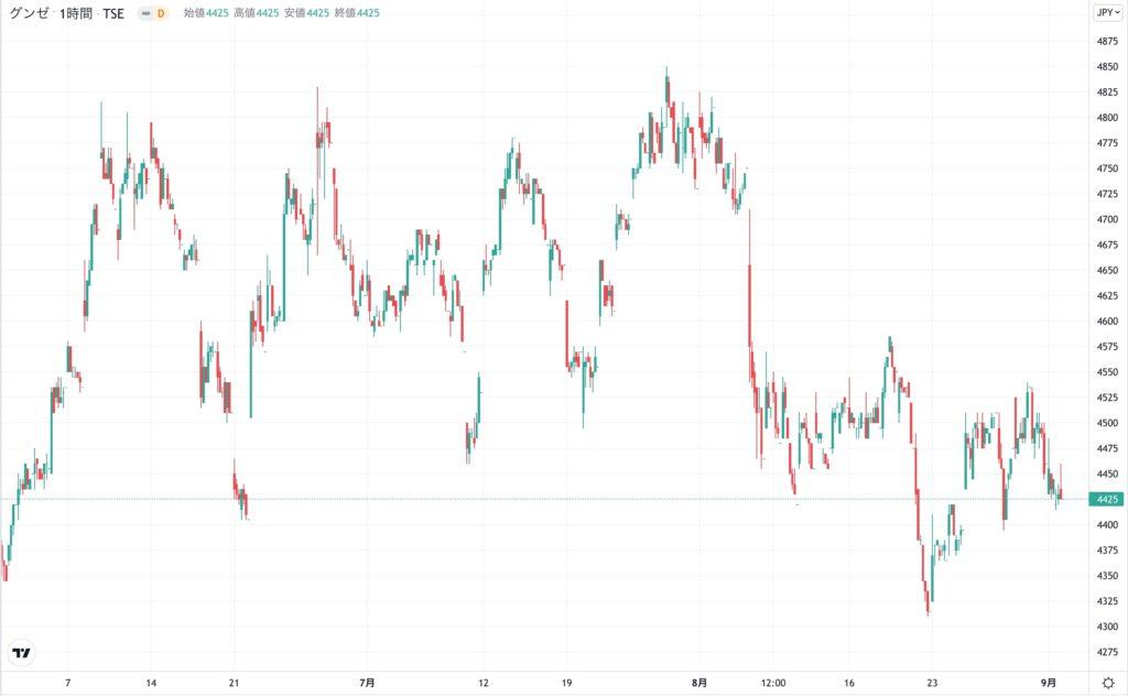 グンゼの株価チャート(3ヶ月)