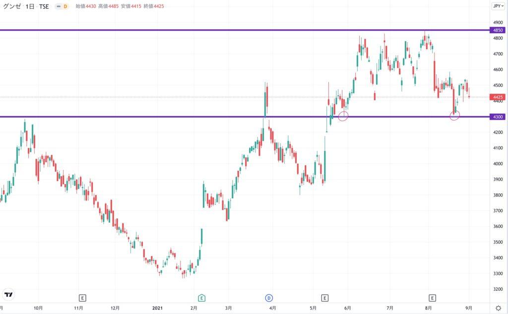 グンゼの株価チャート