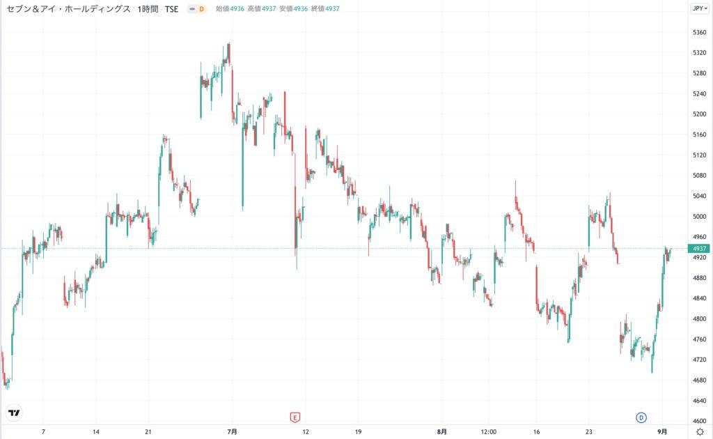 セブン&アイホールディングスの株価チャート(3ヶ月)