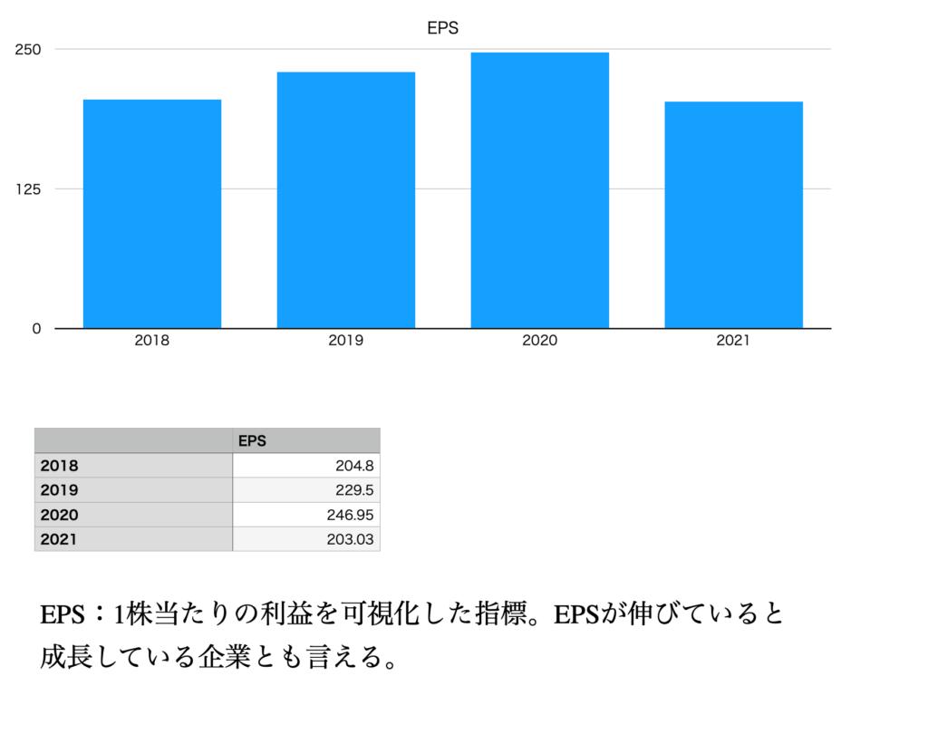セブン&アイホールディングスのEPS(2018年〜2021年)