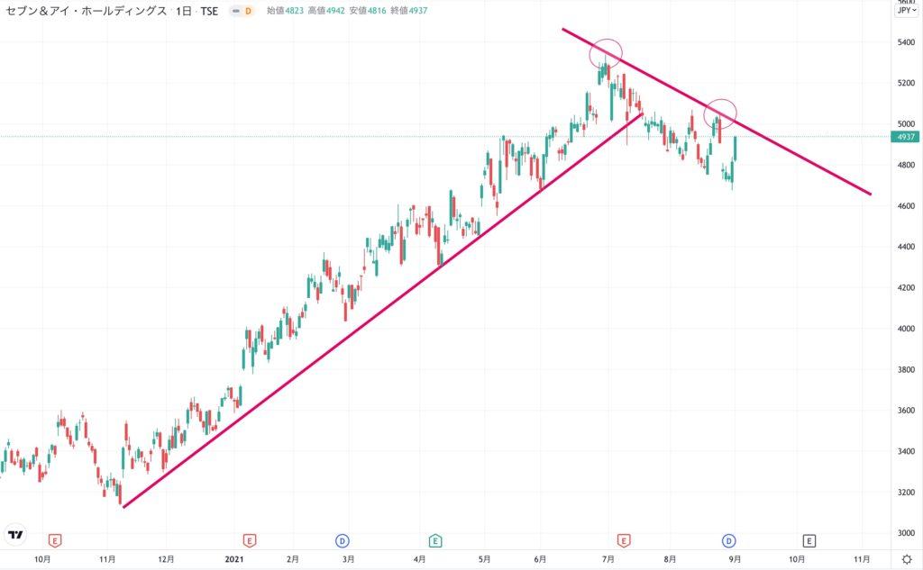 セブン&アイホールディングスの株価チャート