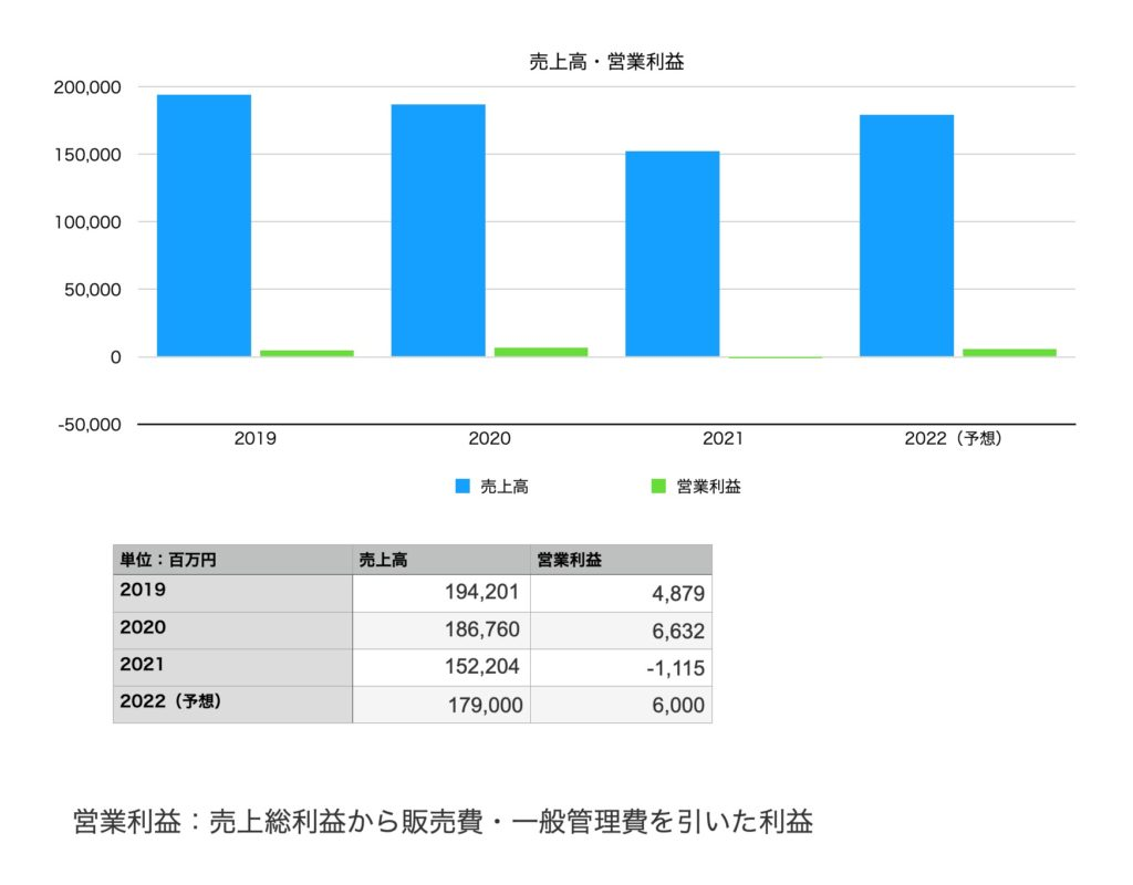 ワコールホールディングスの業績(売上・営業利益):2019年〜2022年予想