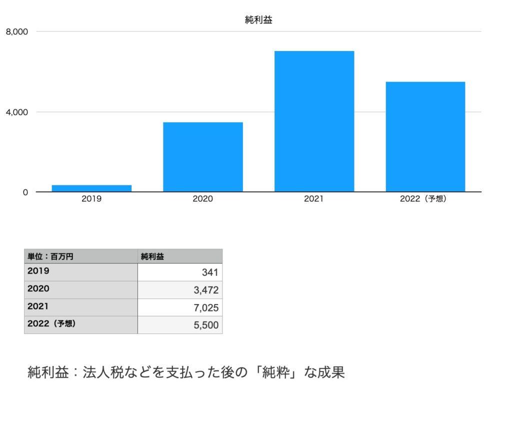 ワコールホールディングスの純利益(2019年〜2022年予想)
