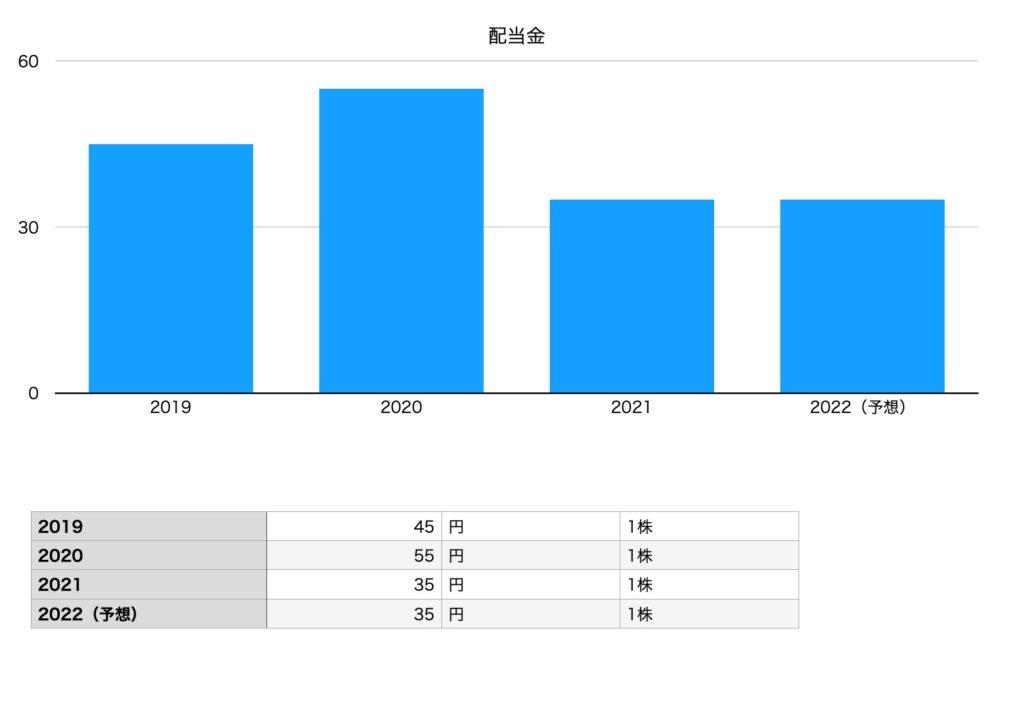 東宝の配当金チャート(2019年〜2021年予想まで)