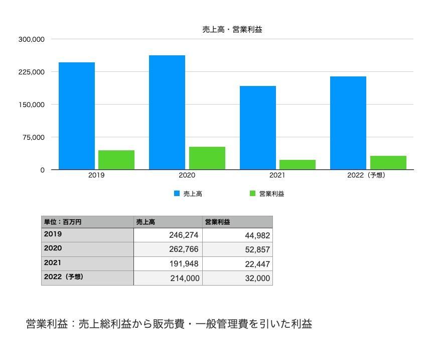 東宝の業績(売上・営業利益):2019年〜2022年予想まで