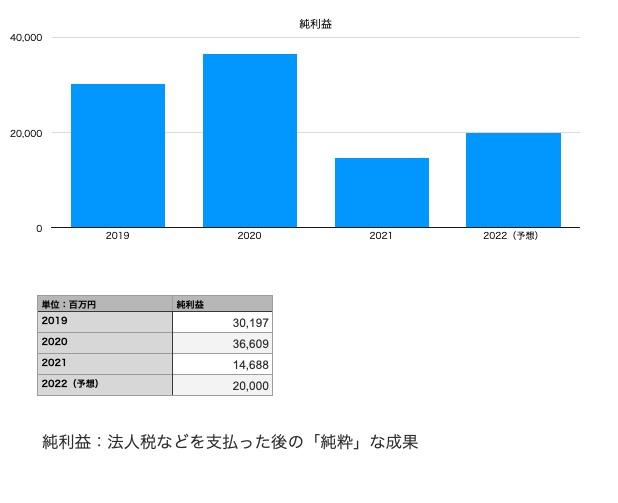 東宝の純利益(2019年〜2022年予想まで)
