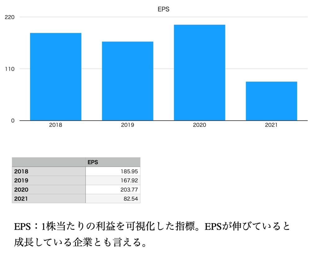 東宝のEPS(2018年〜2021年)