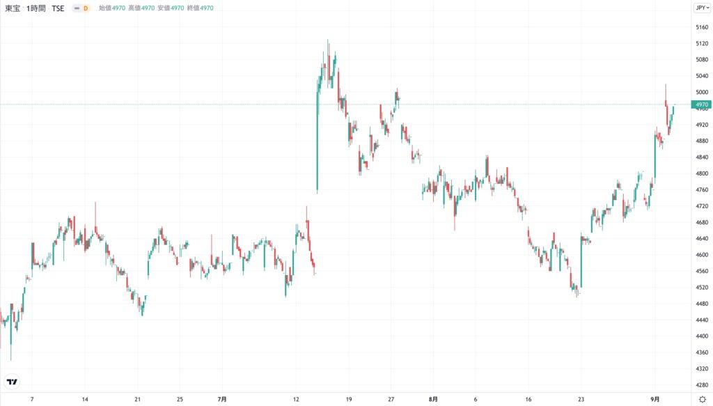 東宝の株価チャート(3ヶ月)