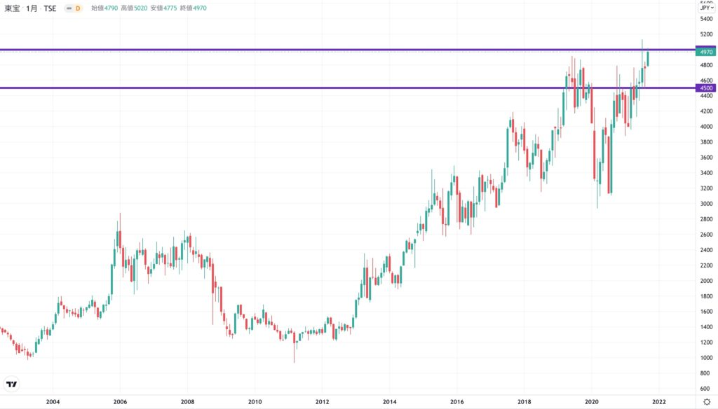 東宝の株価チャート