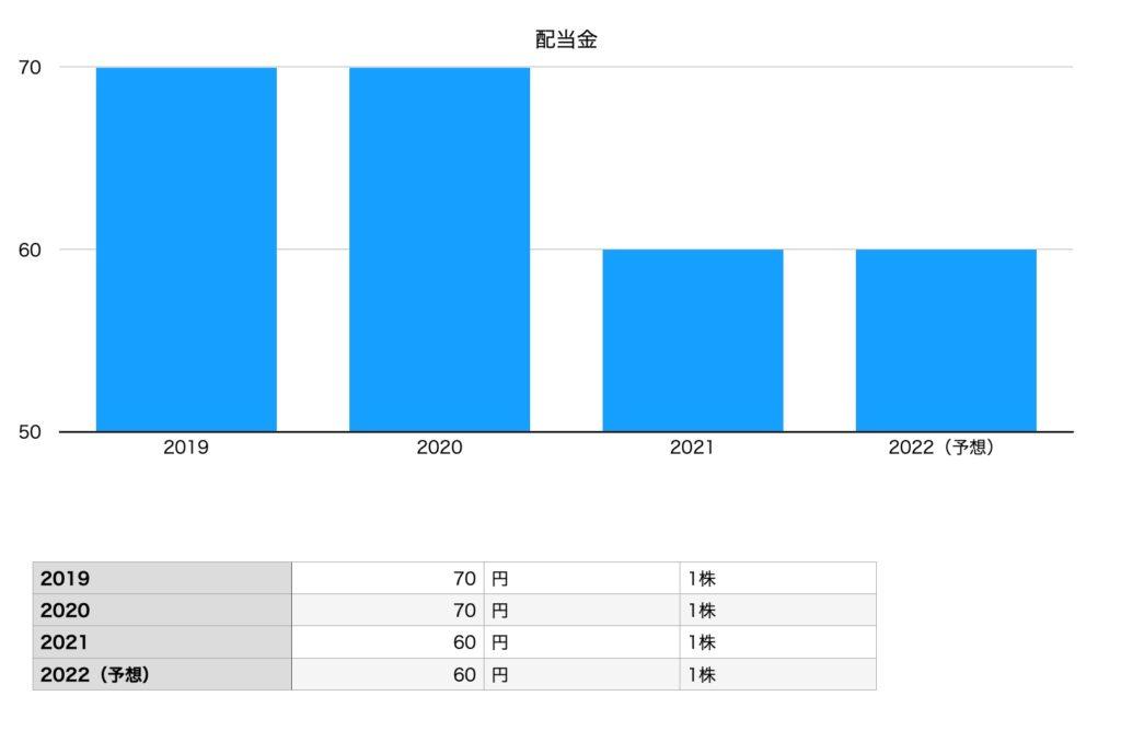 東映の配当金チャート(2019年〜2022年予想)