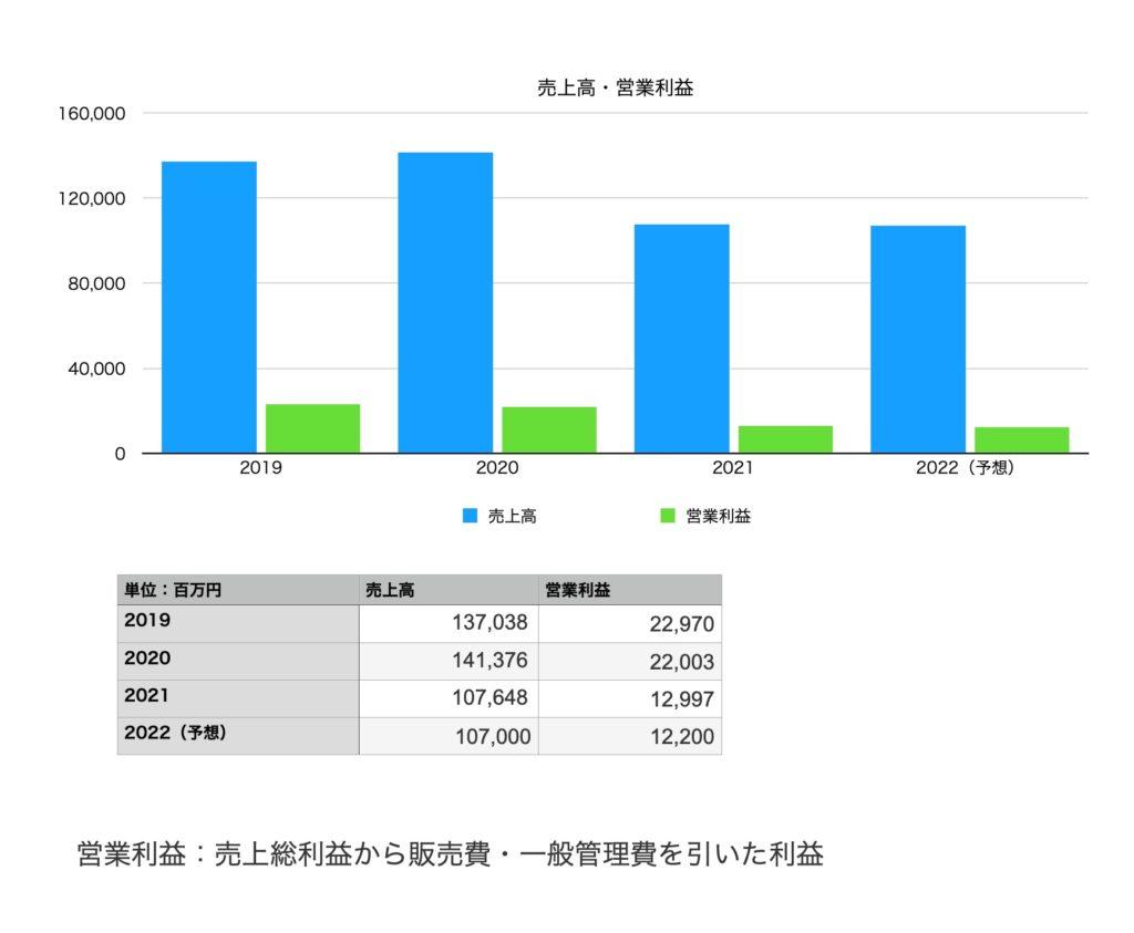 東映の業績(2019年〜2022年予想まで)