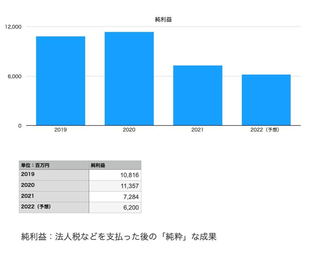 東映の純利益(2019年〜2022年予想まで)