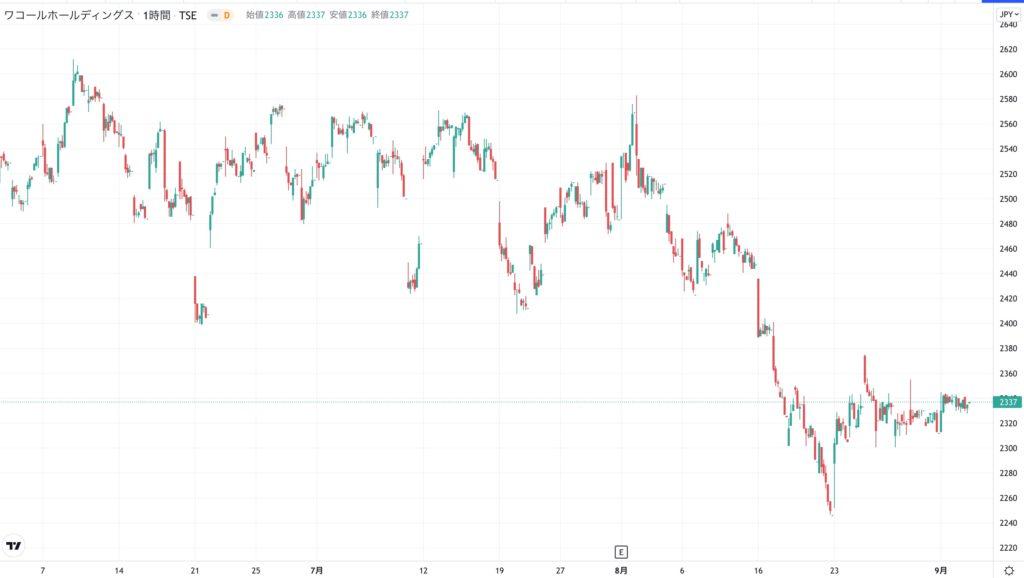 ワコールホールディングスの株価チャート(3ヶ月)