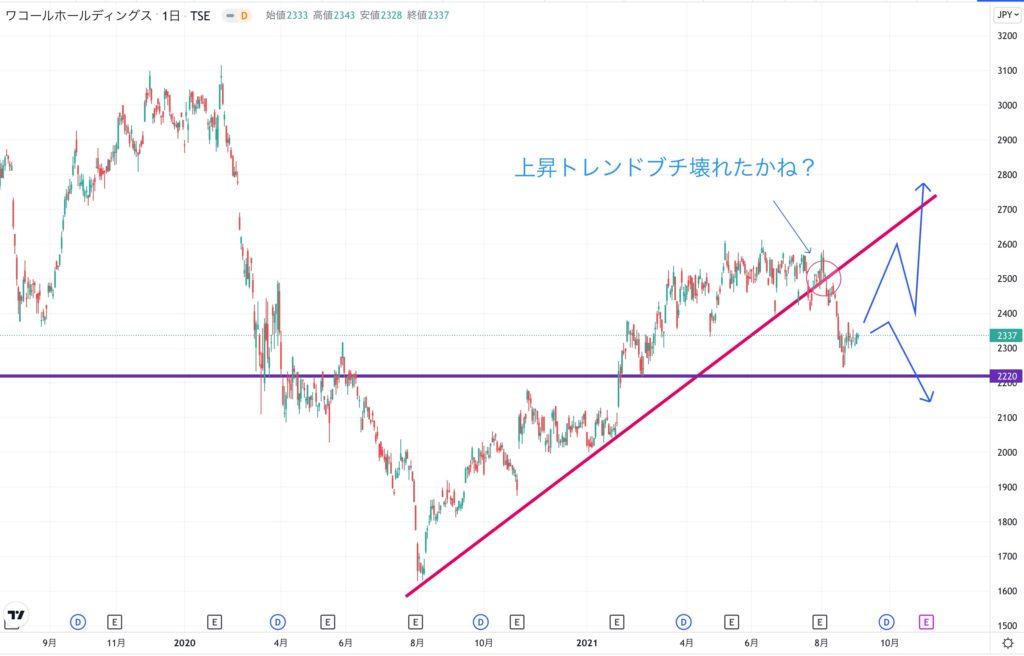 ワコールの株価チャート