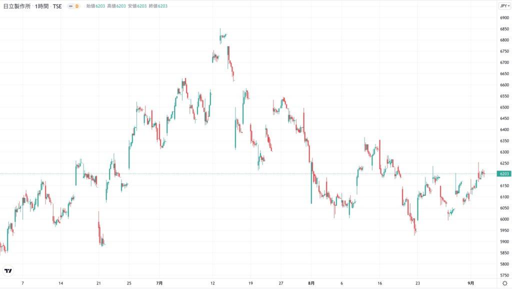 日立の株価チャート(3ヶ月)