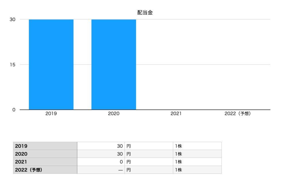 松竹の配当金チャート(2019年〜2022年予想)