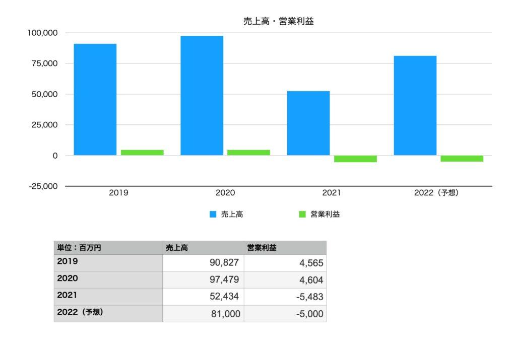 松竹の業績(売上高・営業利益)2019年〜2022年予想まで