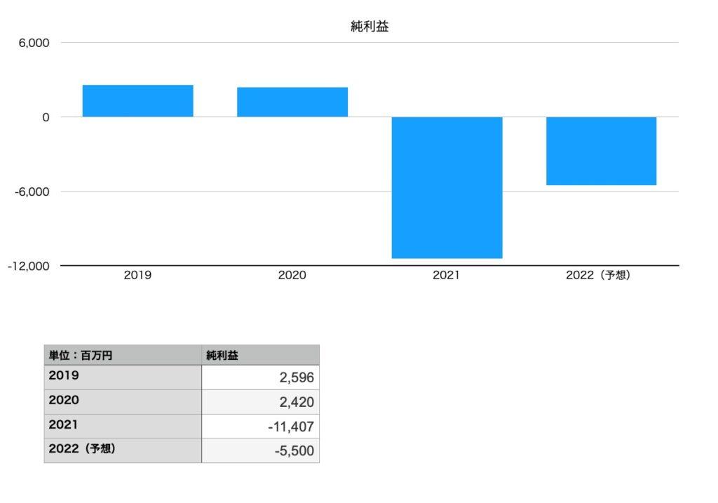 松竹の純利益(2019年〜2022年予想まで)