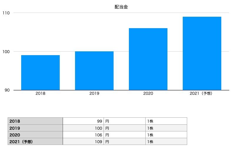 アサヒグループ ホールディングスの配当金チャート(2018年〜2021年予想)