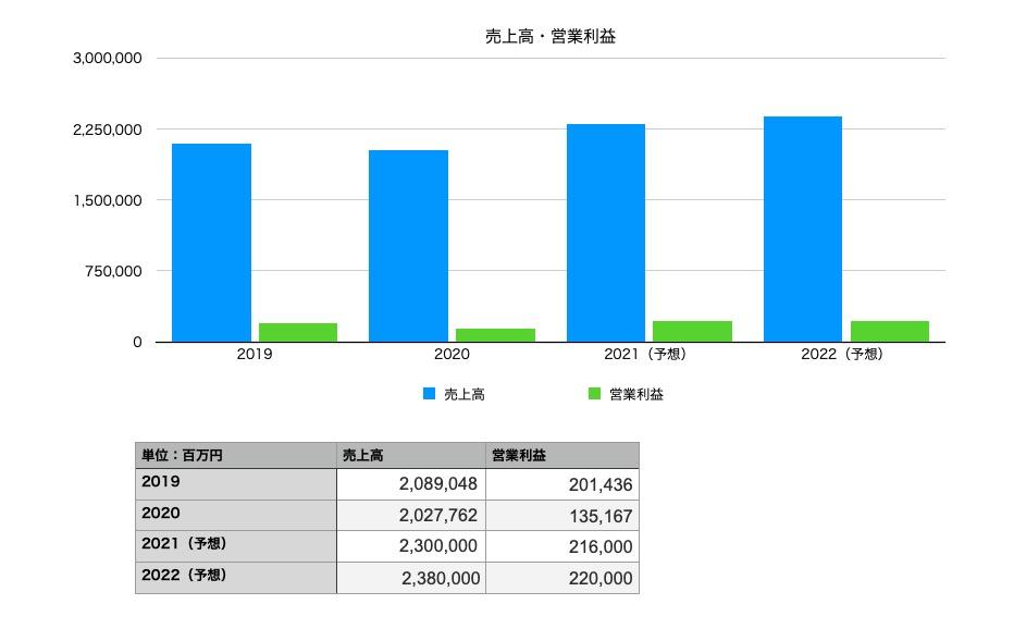 アサヒグループ ホールディングスの業績(2019年〜2022年予想まで)売上・営業利益