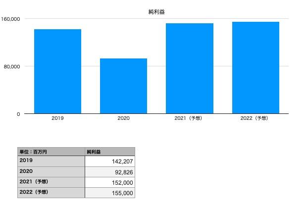 アサヒグループ ホールディングスの純利益(2019年〜2022年予想)