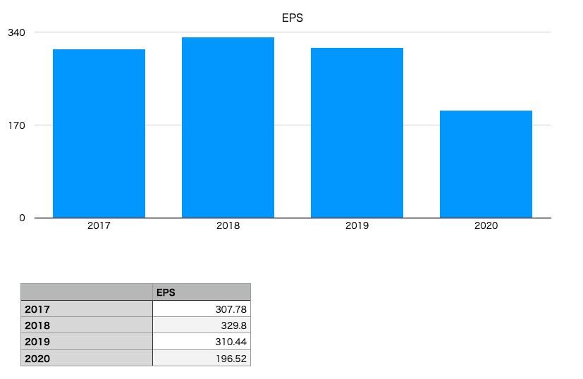 アサヒグループ ホールディングスのEPS(2017〜2020年)