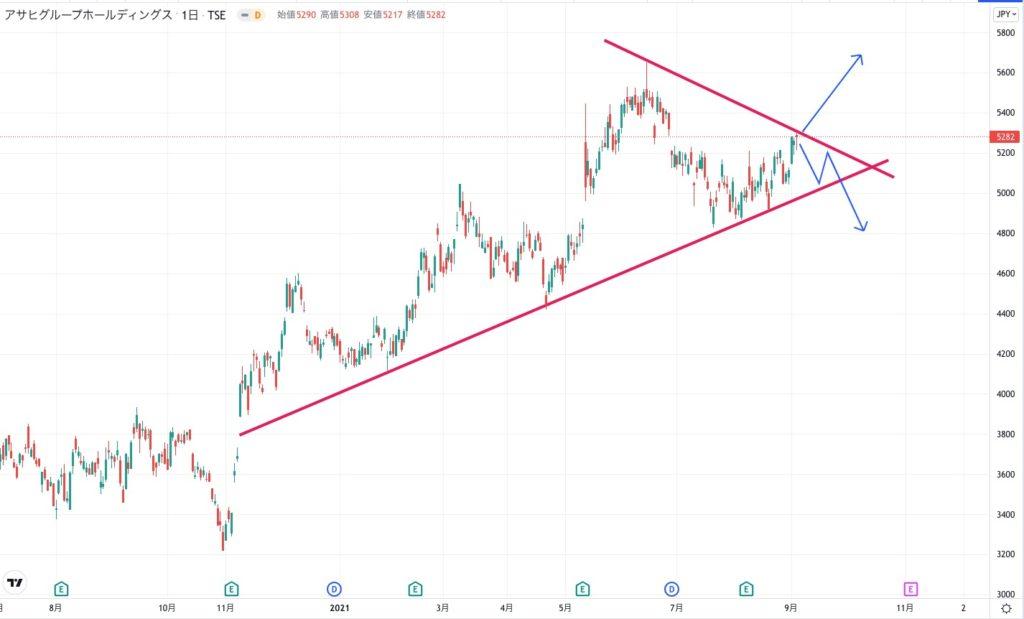 アサヒグループ ホールディングスの株価チャート