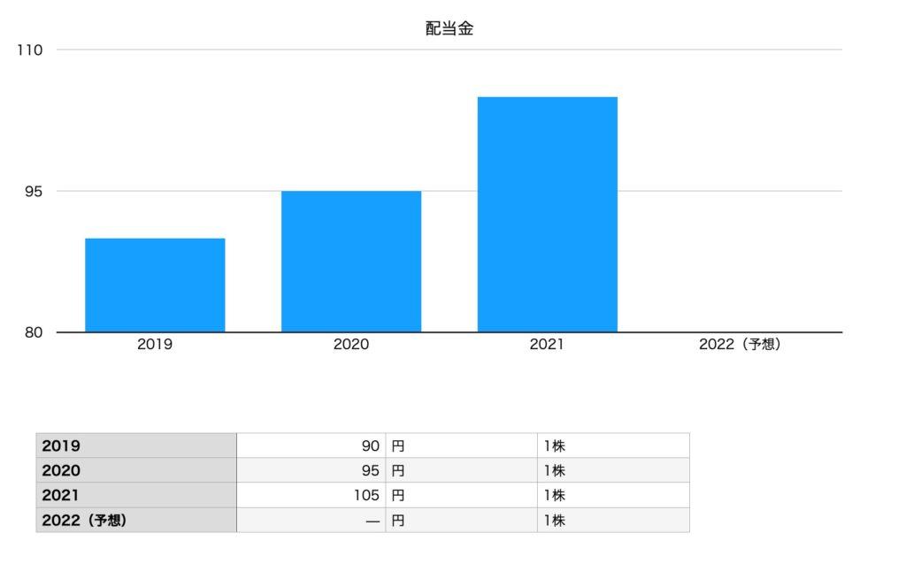 日立の配当金チャート(2019年〜2022年予想まで)