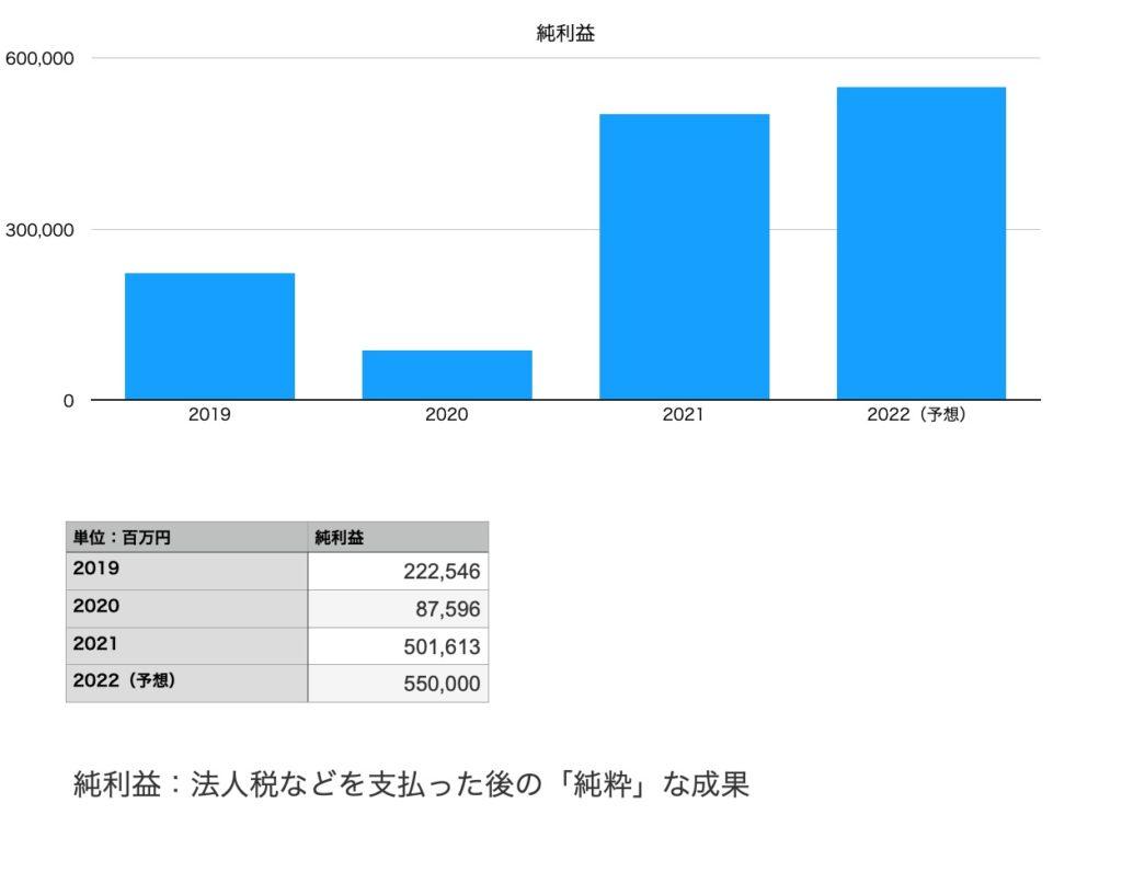 日立の純利益(2019年〜2022年予想)