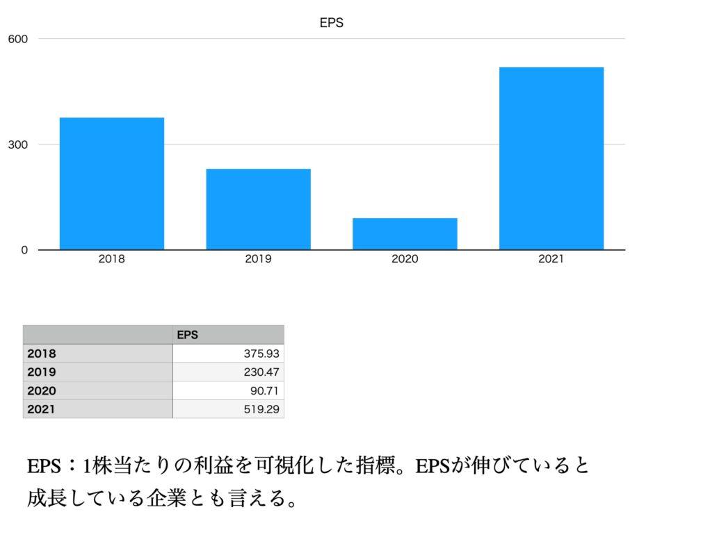 日立のEPS(2018年〜2021年)