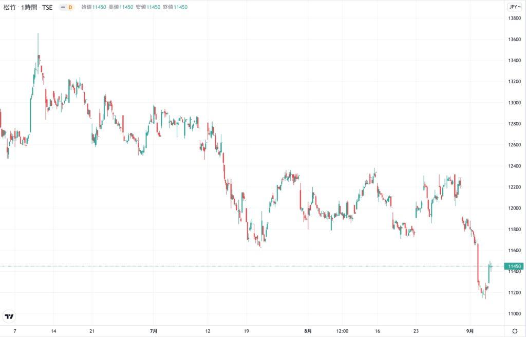 松竹の株価チャート(3ヶ月)