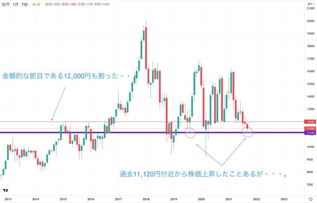 松竹の株価チャート
