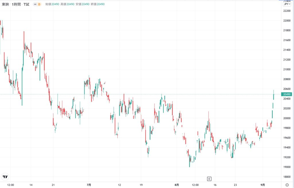 東映の株価チャート(3ヶ月)