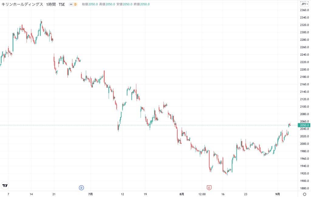 キリンホールディングスの株価チャート(3ヶ月)