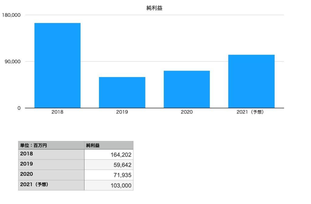 キリンホールディングスの純利益(2018年〜2021年予想)