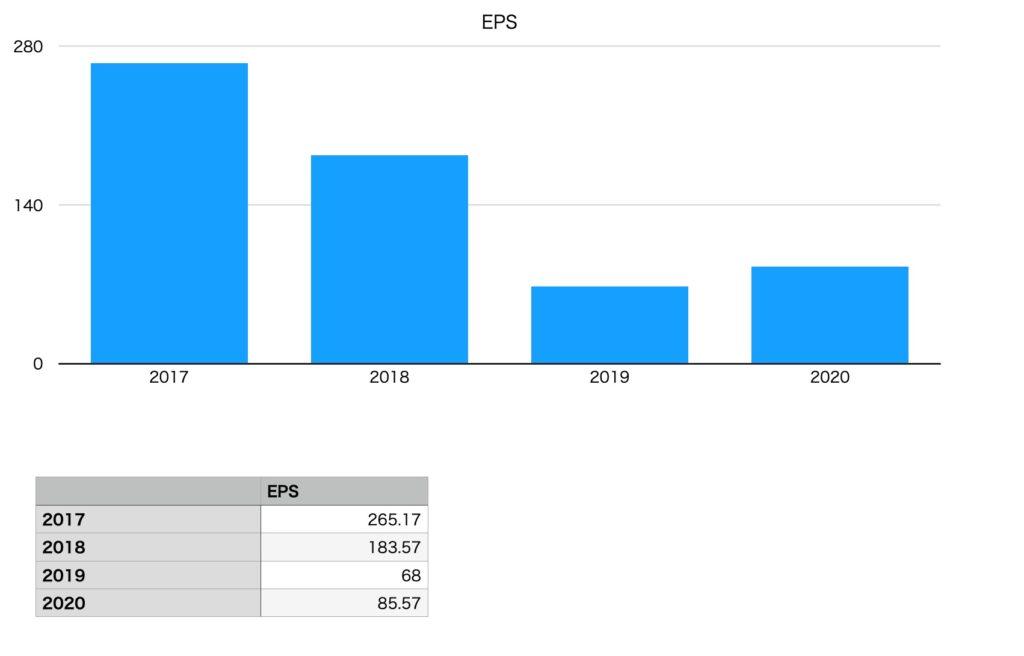 キリンホールディングスのEPS(2017年〜2020年)